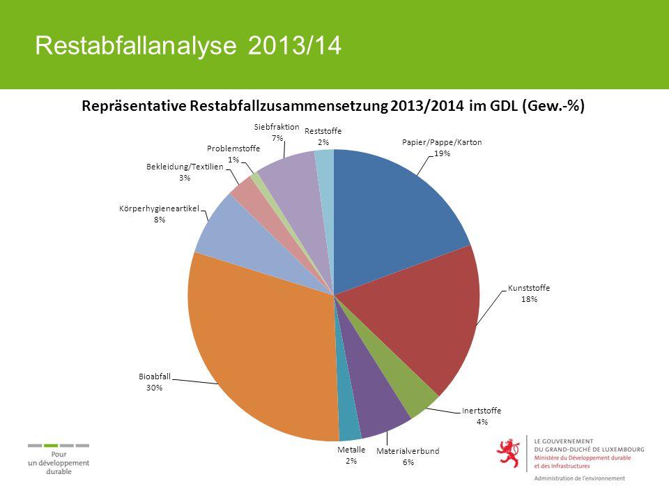 Restabfallanalyse 2013/14