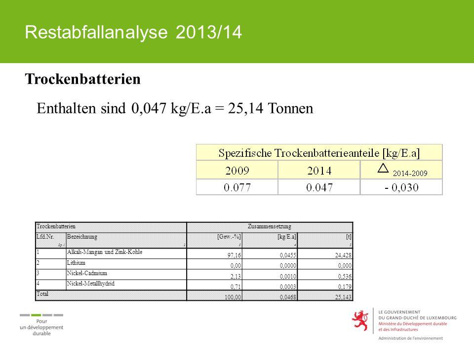 Restabfallanalyse 2013/14 Trockenbatterien Enthalten sind 0,047 kg/E.a = 25,14 Tonnen TrockenbatterienZusammensetzung Lfd.Nr.Bezeichnung[Gew.-%][kg/E.a][t] Sp.12345 1Alkali-Mangan und Zink-Kohle 97,160,045524,428 2Lithium 0,000,00000,000 3Nickel-Cadmium 2,130,00100,536 4Nickel-Metallhydrid 0,710,00030,179 Total 100,000,046825,143