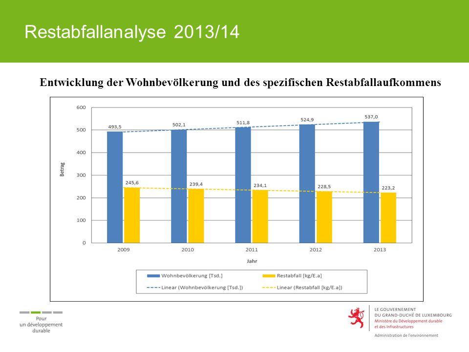 Restabfallanalyse 2013/14 Kriterien Stichprobenherleitung Bevölkerungsdichte [E/km²] Verfügbares spezifisches Restmüllbehältervolumen [ltr./E.wo] Biotonnenanschluss Recyclingparkanschluss Restmüllbehälterverwiege- / -identifikations-System 106 Gemeinden werden 23 Gemeindegruppen (Raumcluster) zugeordnet.