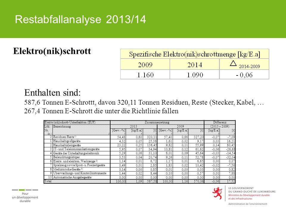 Restabfallanalyse 2013/14 Elektro(nik)schrott Enthalten sind: 587,6 Tonnen E-Schrottt, davon 320,11 Tonnen Residuen, Reste (Stecker, Kabel, … 267,4 To