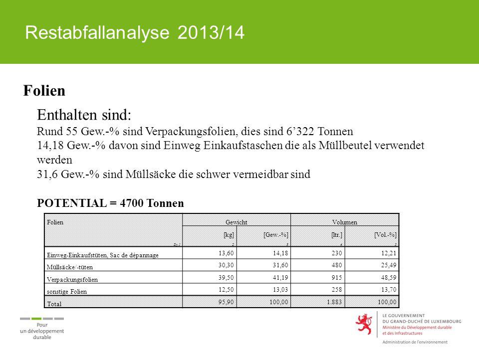 Restabfallanalyse 2013/14 Folien GewichtVolumen [kg][Gew.-%][ltr.][Vol.-%] Sp.12345 Einweg-Einkaufstüten, Sac de dépannage 13,6014,1823012,21 Müllsäck