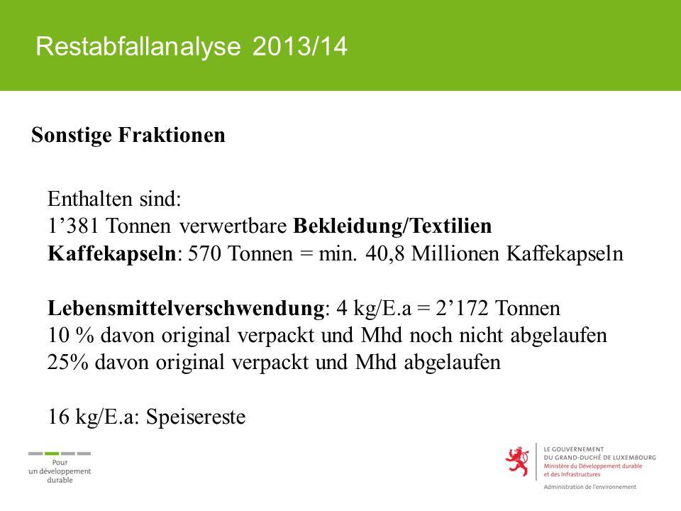 Restabfallanalyse 2013/14 Sonstige Fraktionen Enthalten sind: 1'381 Tonnen verwertbare Bekleidung/Textilien Kaffekapseln: 570 Tonnen = min. 40,8 Milli