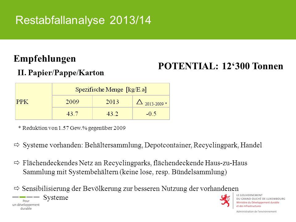 Restabfallanalyse 2013/14 Empfehlungen II. Papier/Pappe/Karton * Reduktion von 1.57 Gew.% gegenüber 2009  Systeme vorhanden: Behältersammlung, Depotc