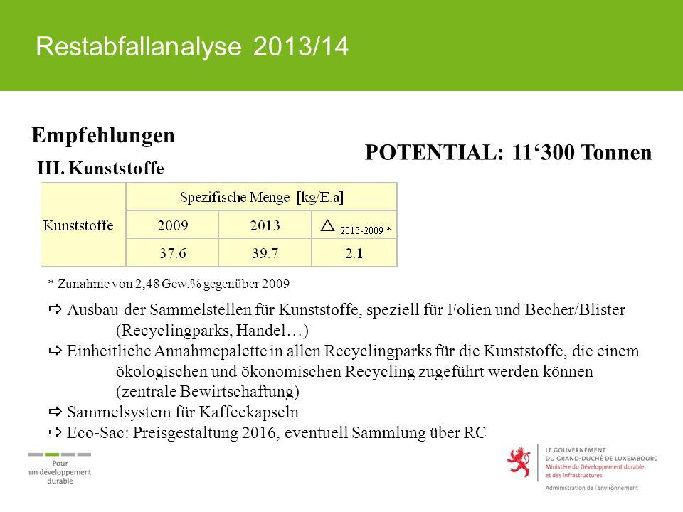 Restabfallanalyse 2013/14 Empfehlungen III. Kunststoffe * Zunahme von 2,48 Gew.% gegenüber 2009  Ausbau der Sammelstellen für Kunststoffe, speziell f