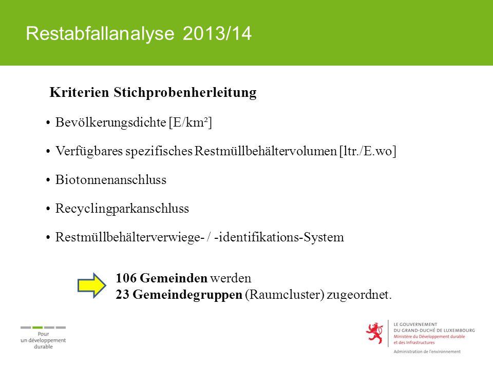 Restabfallanalyse 2013/14 Kriterien Stichprobenherleitung Bevölkerungsdichte [E/km²] Verfügbares spezifisches Restmüllbehältervolumen [ltr./E.wo] Biot
