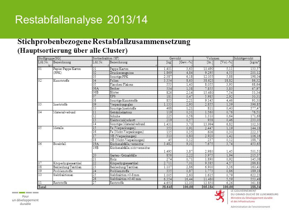 Hauptfraktionen: Problemstoffe Enthalten sind 2,01 kg/E.a = 1081,4 Tonnen Rund 85 Gew.-% entfallen auf vier signifikante Problemstofffraktionen:  Medikamente(35,1 Gew.-%),  Kosmetika (22,2 Gew.-%),  Farben/Lacke(13,4 Gew.-%),  Spraydosen(13,9 Gew.-%).