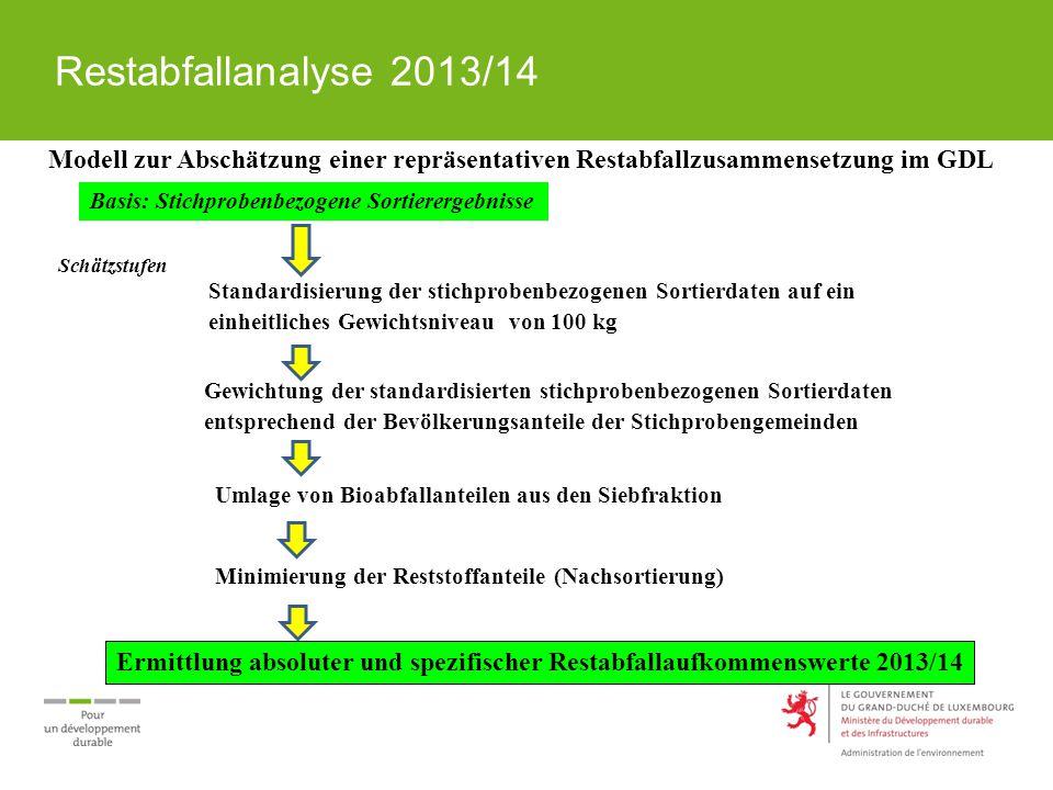 Restabfallanalyse 2013/14 Modell zur Abschätzung einer repräsentativen Restabfallzusammensetzung im GDL Basis: Stichprobenbezogene Sortierergebnisse Schätzstufen Standardisierung der stichprobenbezogenen Sortierdaten auf ein einheitliches Gewichtsniveau von 100 kg Gewichtung der standardisierten stichprobenbezogenen Sortierdaten entsprechend der Bevölkerungsanteile der Stichprobengemeinden Umlage von Bioabfallanteilen aus den Siebfraktion Minimierung der Reststoffanteile (Nachsortierung) Ermittlung absoluter und spezifischer Restabfallaufkommenswerte 2013/14