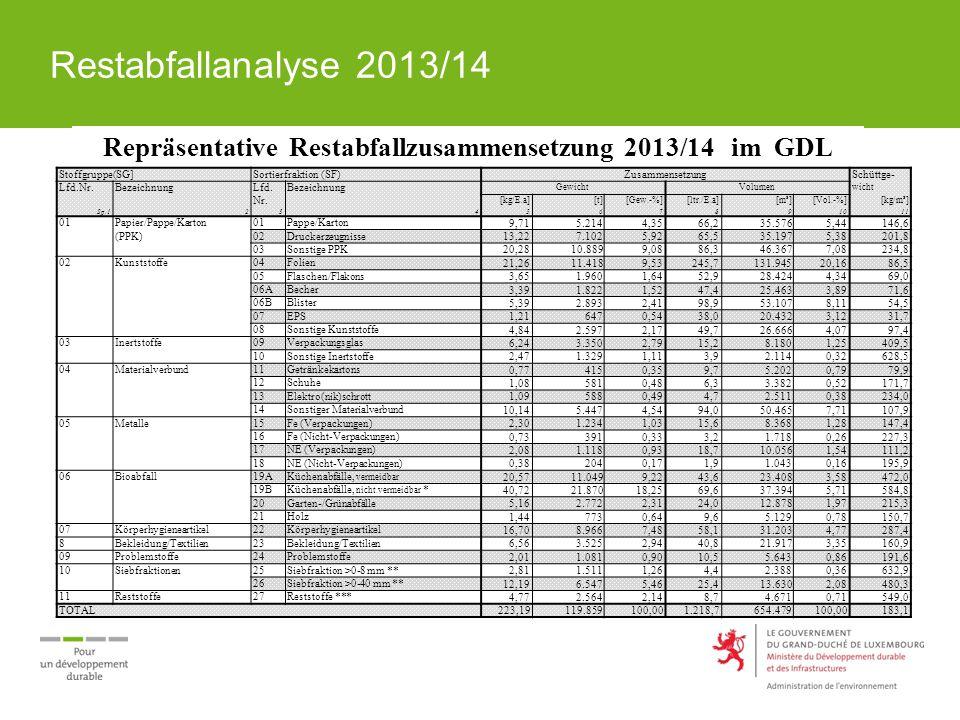 Restabfallanalyse 2013/14 Elektro(nik)schrott Enthalten sind: 587,6 Tonnen E-Schrottt, davon 320,11 Tonnen Residuen, Reste (Stecker, Kabel, … 267,4 Tonnen E-Schrott die unter die Richtlinie fallen Elekto(nik)schrott-Unterfraktion (EUF)ZusammensetzungDifferenz Lfd.Bezeichnung20132009(2013 – 2009) Nr.