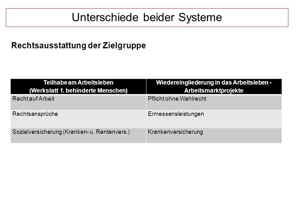 Unterschiede beider Systeme Teilhabe am Arbeitsleben (Werkstatt f.