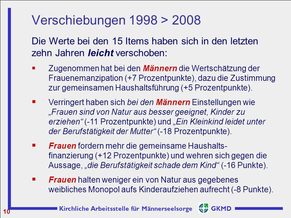Kirchliche Arbeitsstelle für Männerseelsorge GKMD Verschiebungen 1998 > 2008 10 Die Werte bei den 15 Items haben sich in den letzten zehn Jahren leich