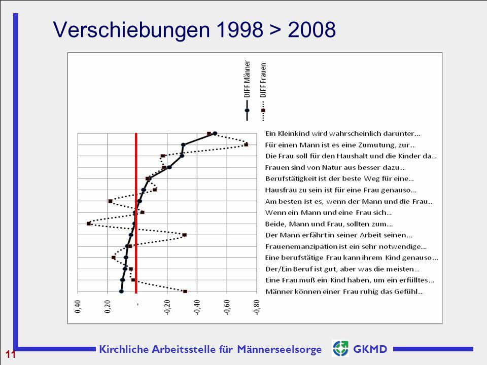 Kirchliche Arbeitsstelle für Männerseelsorge GKMD Verschiebungen 1998 > 2008 11