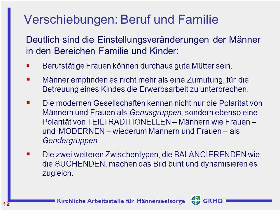 Kirchliche Arbeitsstelle für Männerseelsorge GKMD Verschiebungen: Beruf und Familie 12 Deutlich sind die Einstellungsveränderungen der Männer in den B