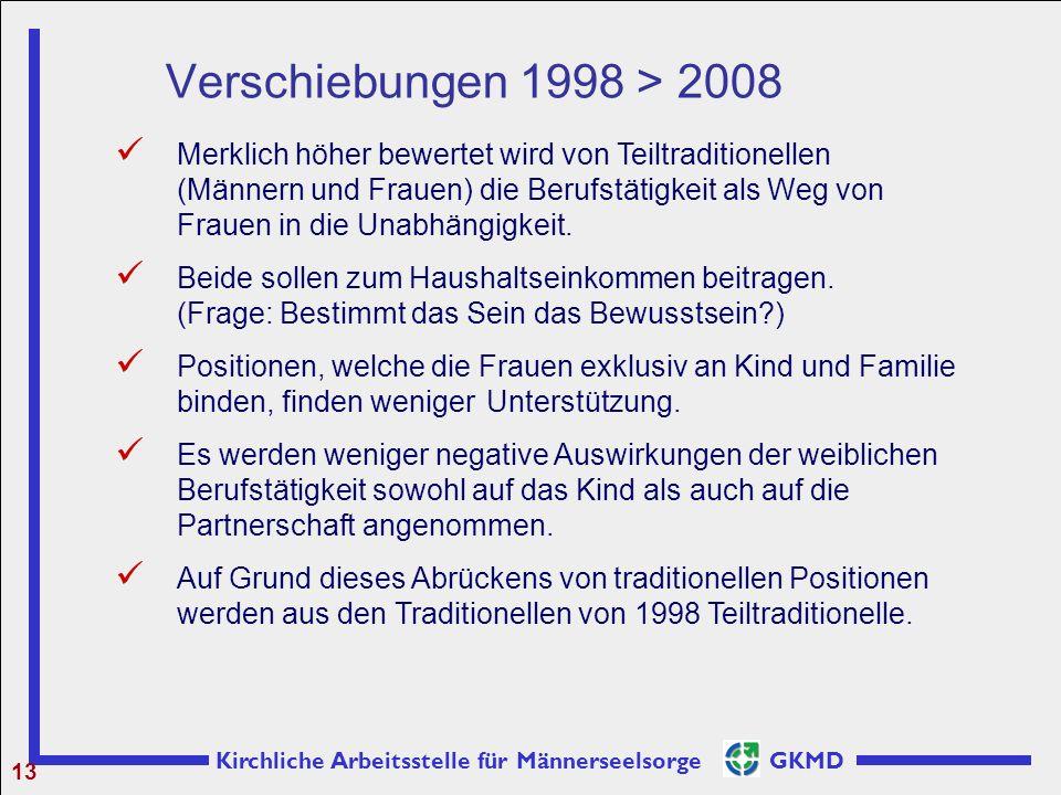 Kirchliche Arbeitsstelle für Männerseelsorge GKMD Verschiebungen 1998 > 2008 13 Merklich höher bewertet wird von Teiltraditionellen (Männern und Fraue