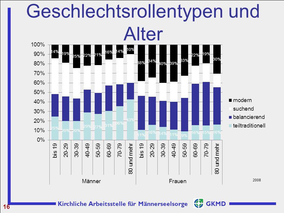 Kirchliche Arbeitsstelle für Männerseelsorge GKMD Geschlechtsrollentypen und Alter 16