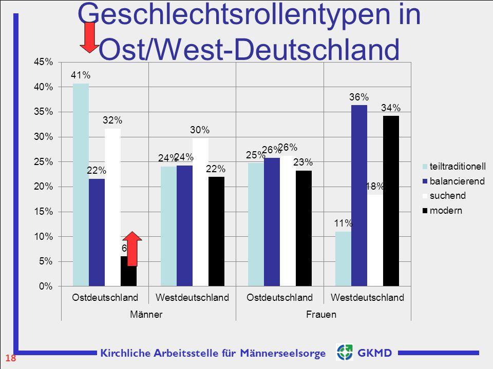 Kirchliche Arbeitsstelle für Männerseelsorge GKMD Geschlechtsrollentypen in Ost/West-Deutschland 18