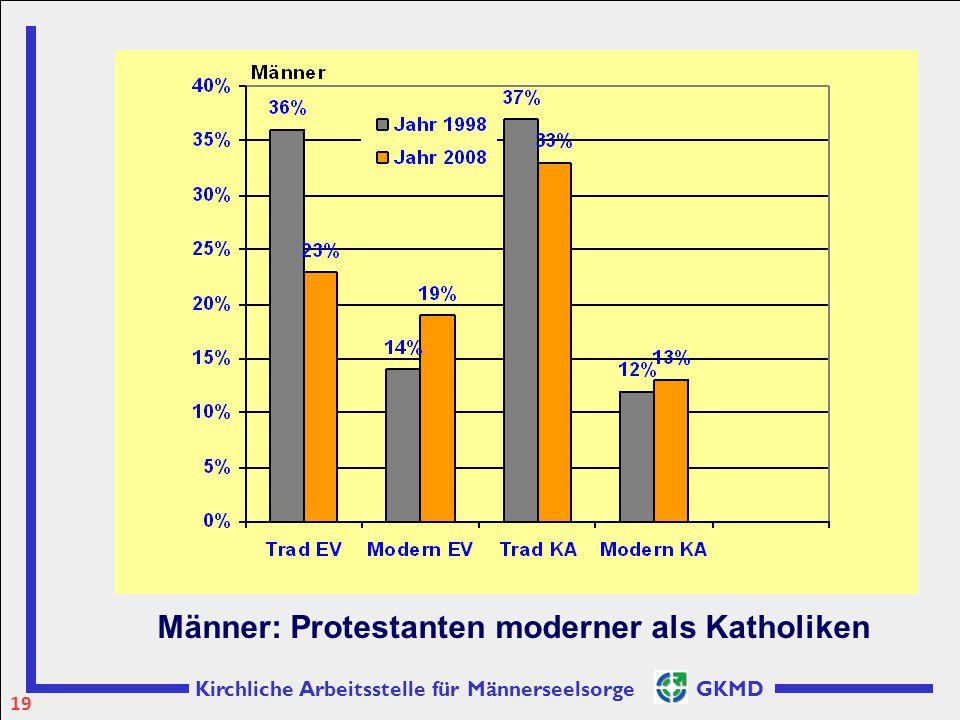 Kirchliche Arbeitsstelle für Männerseelsorge GKMD Männer: Protestanten moderner als Katholiken 19