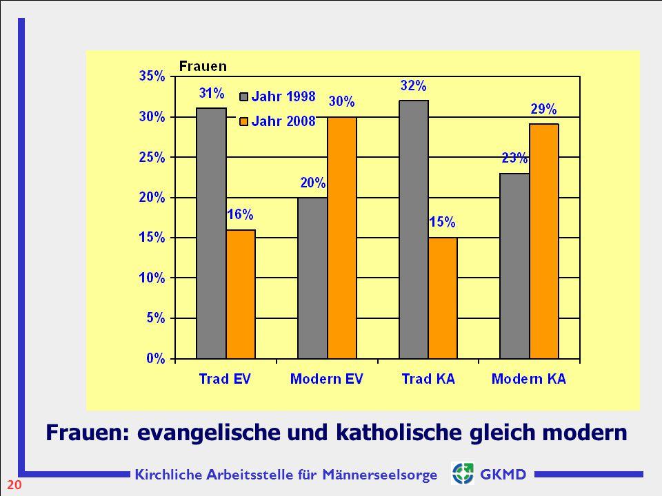 Kirchliche Arbeitsstelle für Männerseelsorge GKMD Frauen: evangelische und katholische gleich modern 20
