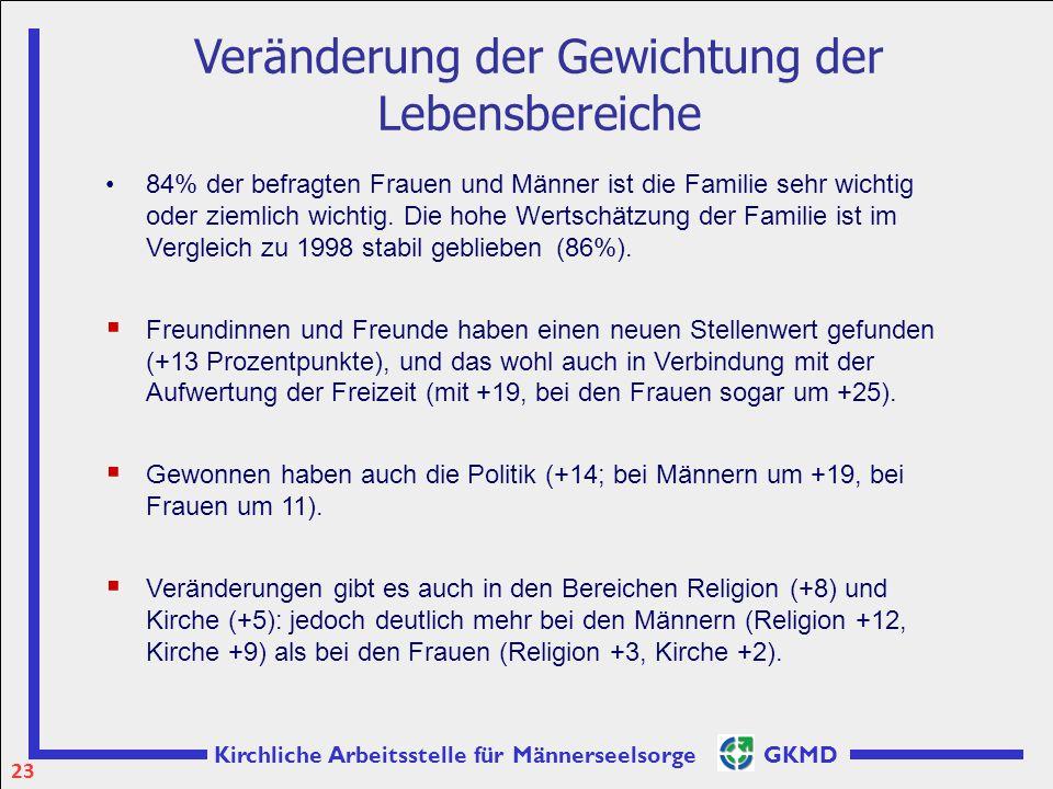 Kirchliche Arbeitsstelle für Männerseelsorge GKMD Veränderung der Gewichtung der Lebensbereiche 84% der befragten Frauen und Männer ist die Familie se
