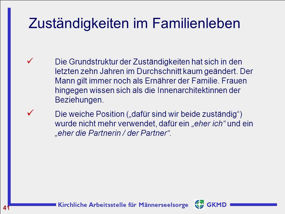 Kirchliche Arbeitsstelle für Männerseelsorge GKMD 41 Zuständigkeiten im Familienleben Die Grundstruktur der Zuständigkeiten hat sich in den letzten ze