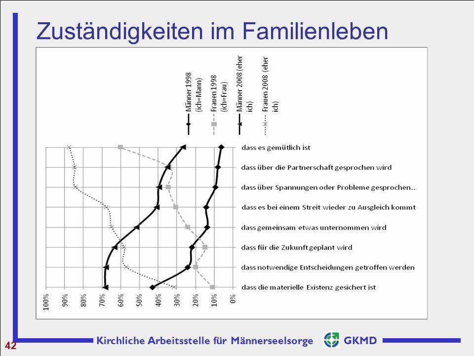 Kirchliche Arbeitsstelle für Männerseelsorge GKMD 42 Zuständigkeiten im Familienleben