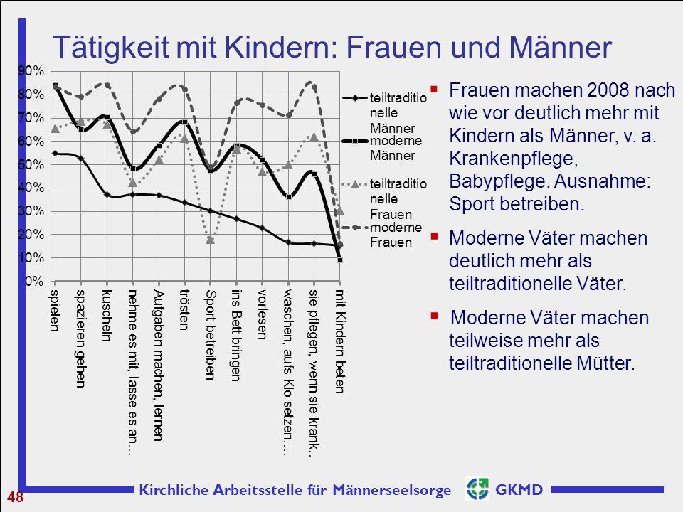 Kirchliche Arbeitsstelle für Männerseelsorge GKMD 48 Tätigkeit mit Kindern: Frauen und Männer  Frauen machen 2008 nach wie vor deutlich mehr mit Kind