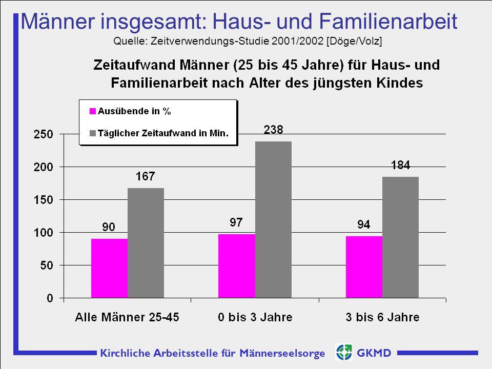 Kirchliche Arbeitsstelle für Männerseelsorge GKMD Männer insgesamt: Haus- und Familienarbeit Quelle: Zeitverwendungs-Studie 2001/2002 [Döge/Volz]