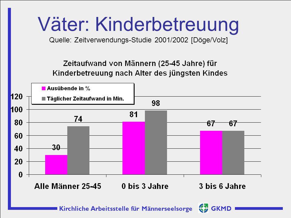 Kirchliche Arbeitsstelle für Männerseelsorge GKMD Väter: Kinderbetreuung Quelle: Zeitverwendungs-Studie 2001/2002 [Döge/Volz]