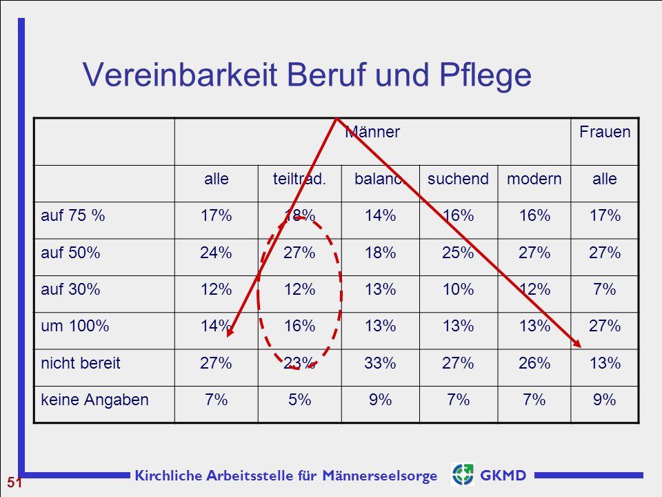 Kirchliche Arbeitsstelle für Männerseelsorge GKMD Vereinbarkeit Beruf und Pflege 51 MännerFrauen alleteiltrad.balanc.suchendmodernalle auf 75 %17%18%1