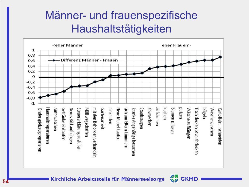 Kirchliche Arbeitsstelle für Männerseelsorge GKMD Männer- und frauenspezifische Haushaltstätigkeiten 54