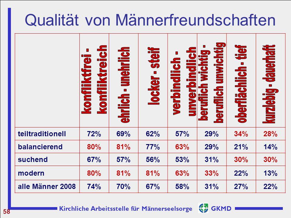 Kirchliche Arbeitsstelle für Männerseelsorge GKMD Qualität von Männerfreundschaften 58 teiltraditionell72%69%62%57%29%34%28% balancierend80%81%77%63%2