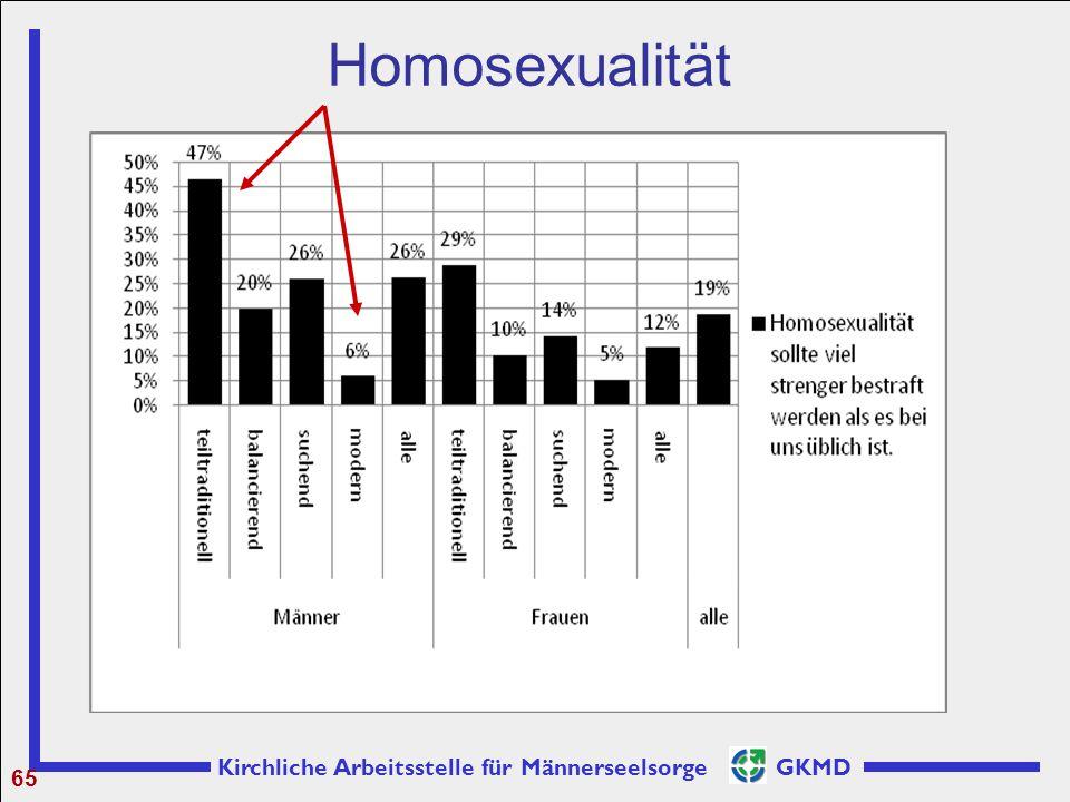 Kirchliche Arbeitsstelle für Männerseelsorge GKMD Homosexualität 65