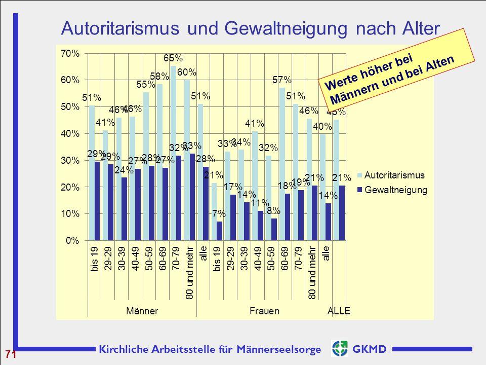 Kirchliche Arbeitsstelle für Männerseelsorge GKMD Autoritarismus und Gewaltneigung nach Alter 71 Werte höher bei Männern und bei Alten