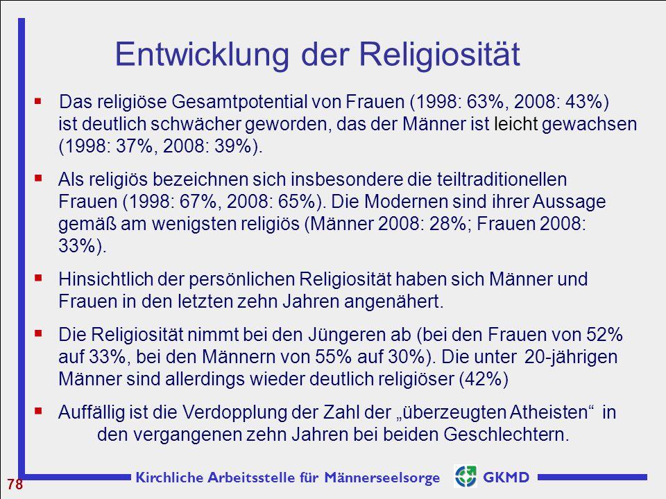 Kirchliche Arbeitsstelle für Männerseelsorge GKMD 78  Das religiöse Gesamtpotential von Frauen (1998: 63%, 2008: 43%) ist deutlich schwächer geworden