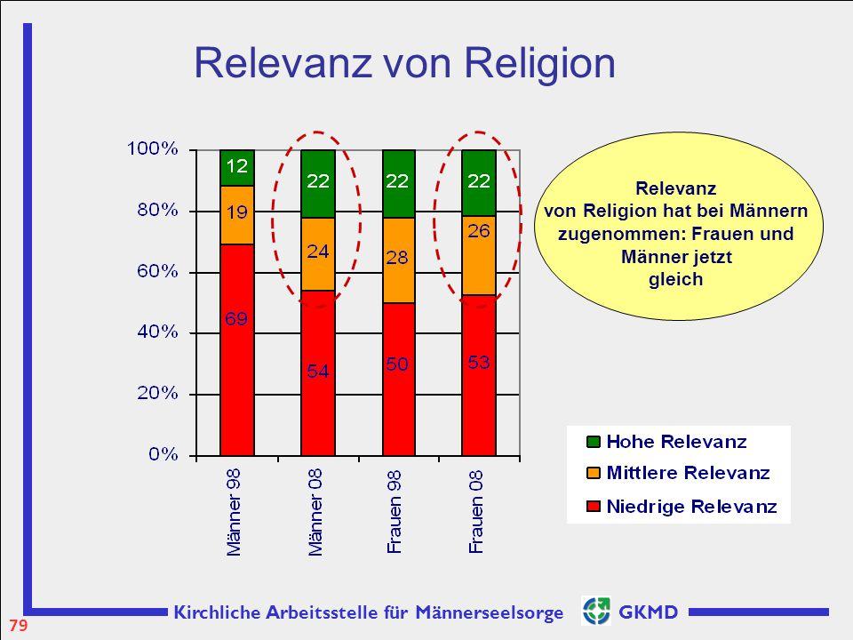 Kirchliche Arbeitsstelle für Männerseelsorge GKMD Relevanz von Religion hat bei Männern zugenommen: Frauen und Männer jetzt gleich Relevanz von Religi