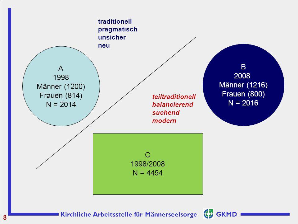 Kirchliche Arbeitsstelle für Männerseelsorge GKMD 8 A 1998 Männer (1200) Frauen (814) N = 2014 B 2008 Männer (1216) Frauen (800) N = 2016 C 1998/2008