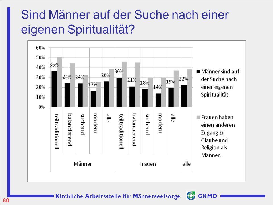 Kirchliche Arbeitsstelle für Männerseelsorge GKMD Sind Männer auf der Suche nach einer eigenen Spiritualität? 80