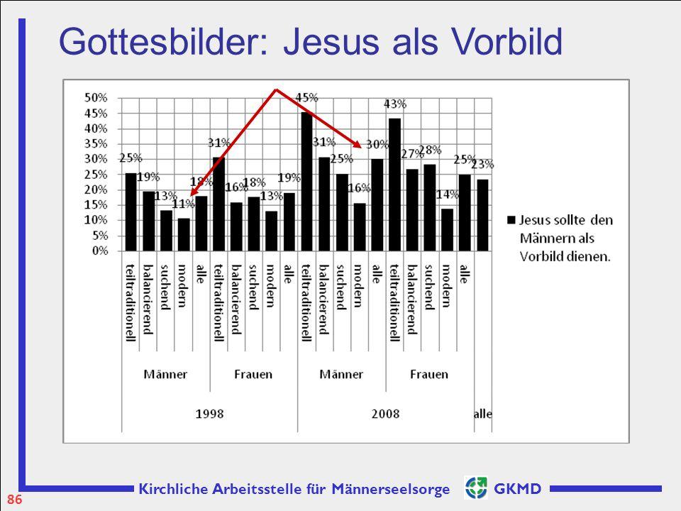 Kirchliche Arbeitsstelle für Männerseelsorge GKMD Gottesbilder: Jesus als Vorbild 86