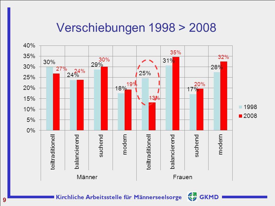 Kirchliche Arbeitsstelle für Männerseelsorge GKMD Verschiebungen 1998 > 2008 9
