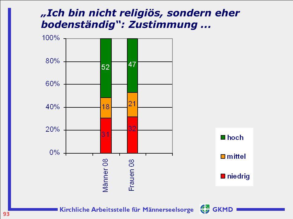 """Kirchliche Arbeitsstelle für Männerseelsorge GKMD """"Ich bin nicht religiös, sondern eher bodenständig"""": Zustimmung... 93"""