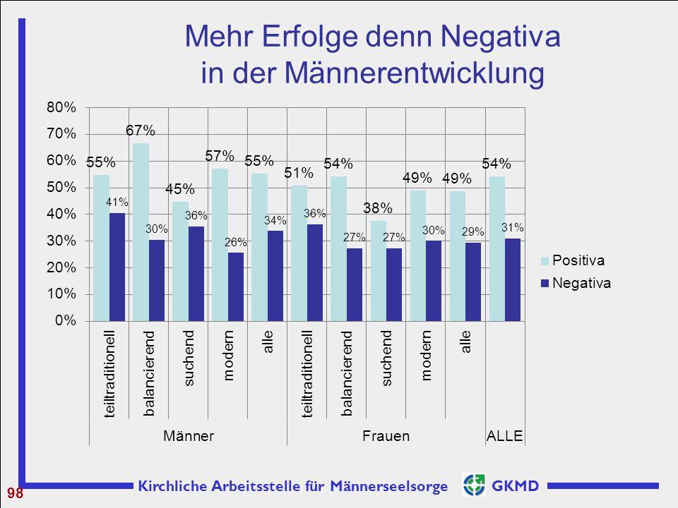Kirchliche Arbeitsstelle für Männerseelsorge GKMD Mehr Erfolge denn Negativa in der Männerentwicklung 98