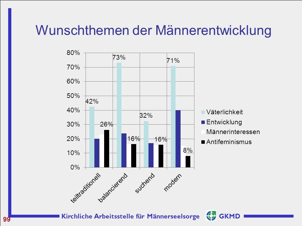 Kirchliche Arbeitsstelle für Männerseelsorge GKMD Wunschthemen der Männerentwicklung 99