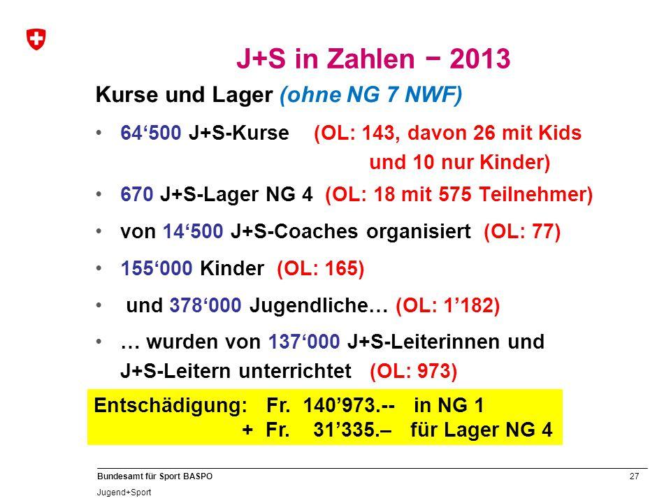 27 Bundesamt für Sport BASPO Jugend+Sport Kurse und Lager (ohne NG 7 NWF) 64'500 J+S-Kurse (OL: 143, davon 26 mit Kids und 10 nur Kinder) 670 J+S-Lager NG 4 (OL: 18 mit 575 Teilnehmer) von 14'500 J+S-Coaches organisiert (OL: 77) 155'000 Kinder (OL: 165) und 378'000 Jugendliche… (OL: 1'182) … wurden von 137'000 J+S-Leiterinnen und J+S-Leitern unterrichtet (OL: 973) J+S in Zahlen − 2013 Entschädigung: Fr.