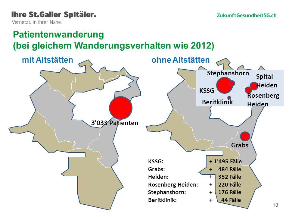 10 Patientenwanderung (bei gleichem Wanderungsverhalten wie 2012) mit Altstättenohne Altstätten 3'033 Patienten KSSG Grabs Beritklinik Stephanshorn Sp