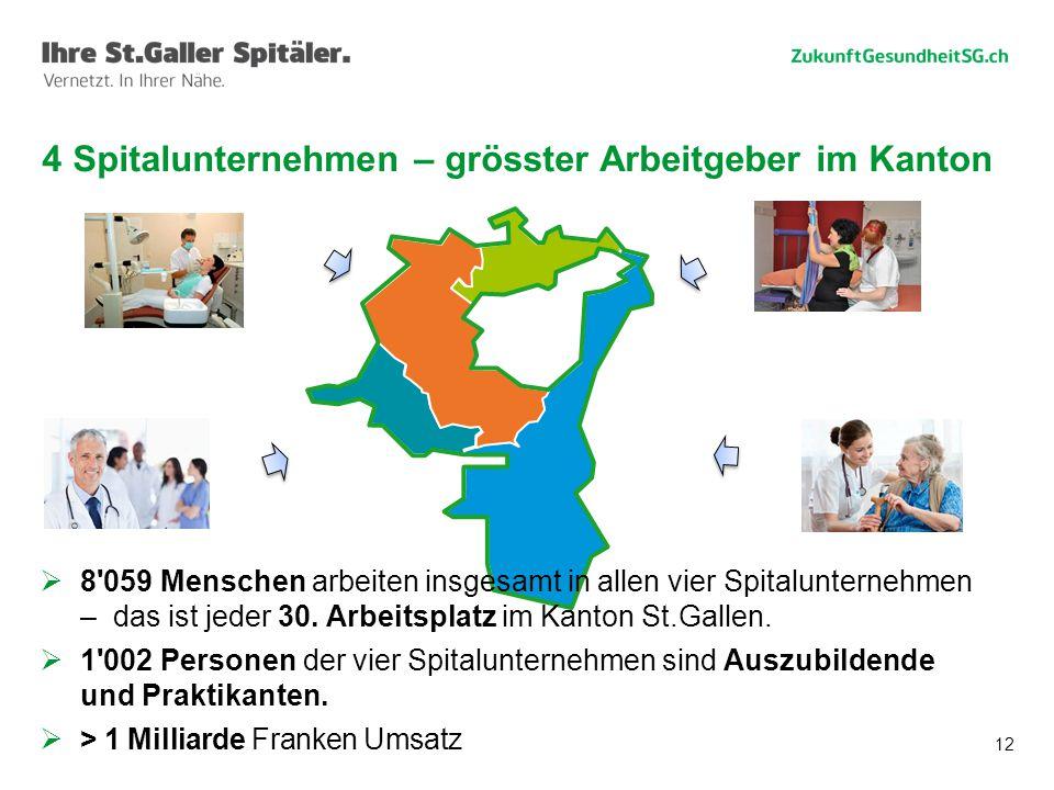 12 4 Spitalunternehmen – grösster Arbeitgeber im Kanton  8'059 Menschen arbeiten insgesamt in allen vier Spitalunternehmen – das ist jeder 30. Arbeit