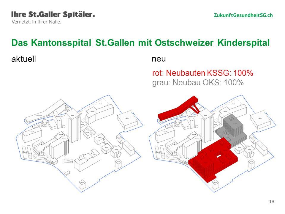 16 Das Kantonsspital St.Gallen mit Ostschweizer Kinderspital aktuell neu rot: Neubauten KSSG: 100% grau: Neubau OKS: 100%