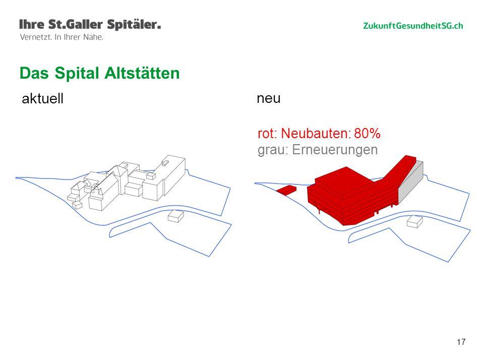 17 Das Spital Altstätten aktuell neu rot: Neubauten: 80% grau: Erneuerungen