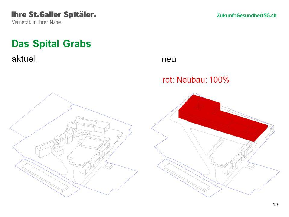 18 Das Spital Grabs aktuell neu rot: Neubau: 100%