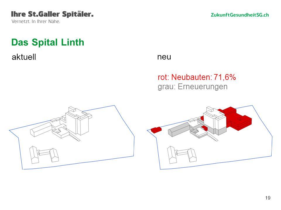 19 Das Spital Linth aktuell neu rot: Neubauten: 71,6% grau: Erneuerungen