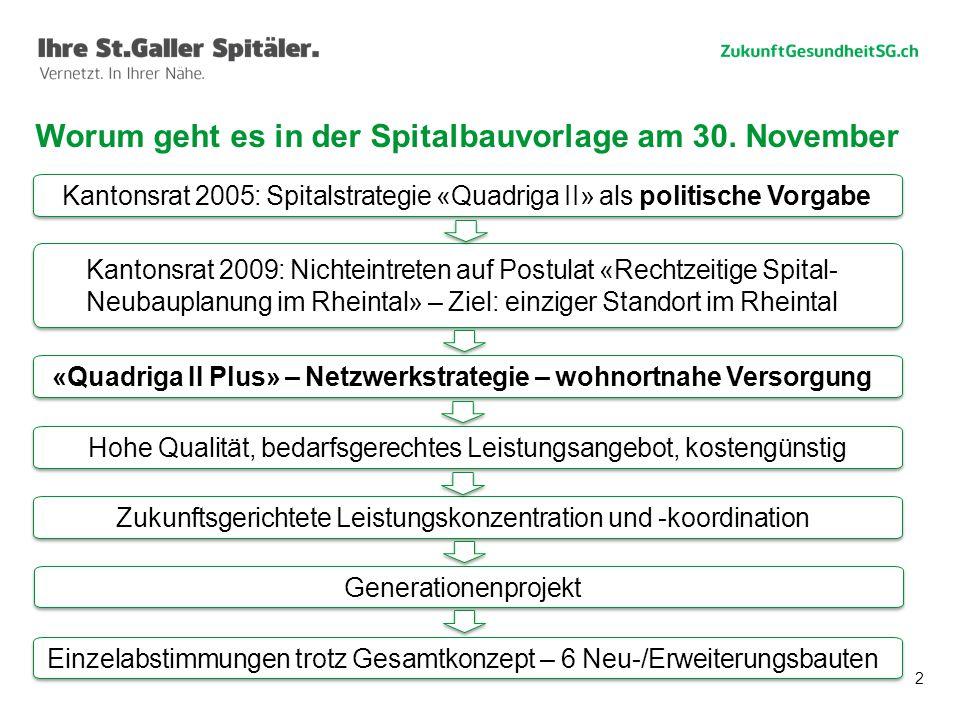 2 Worum geht es in der Spitalbauvorlage am 30. November Generationenprojekt Zukunftsgerichtete Leistungskonzentration und -koordination Einzelabstimmu