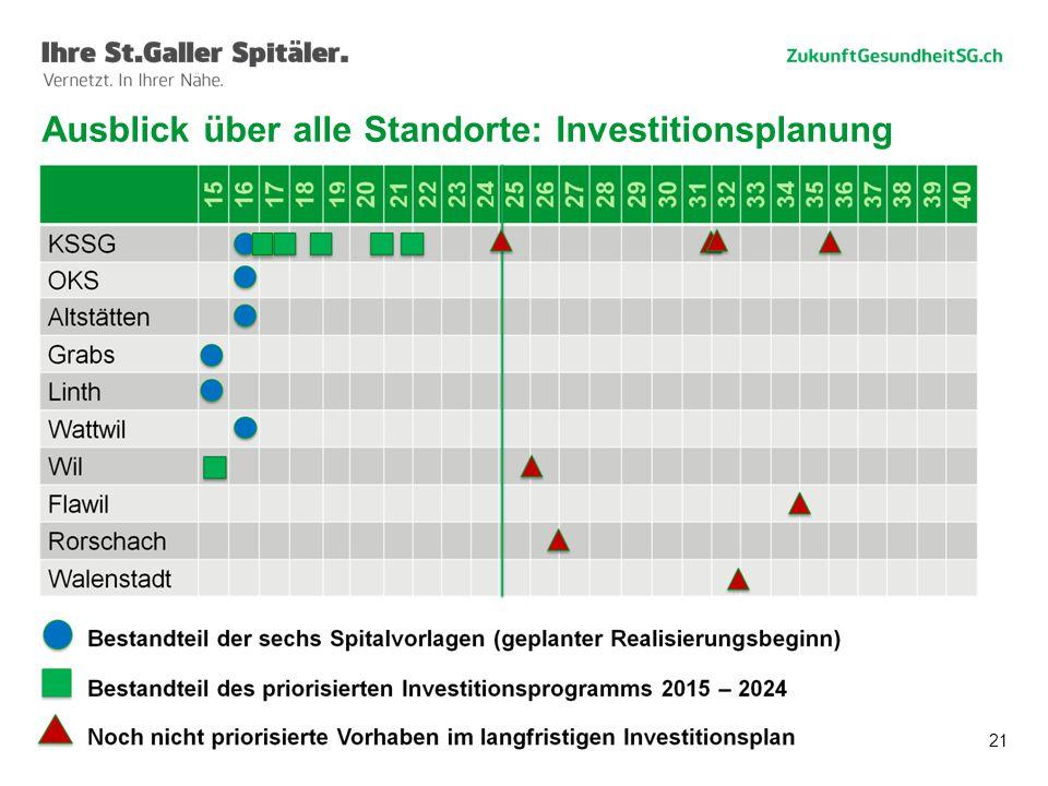 21 Ausblick über alle Standorte: Investitionsplanung